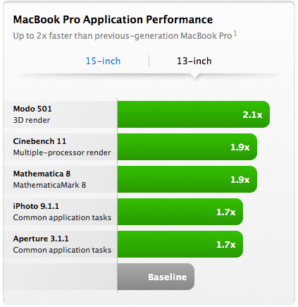 MacBook Pro 13 Application Performance