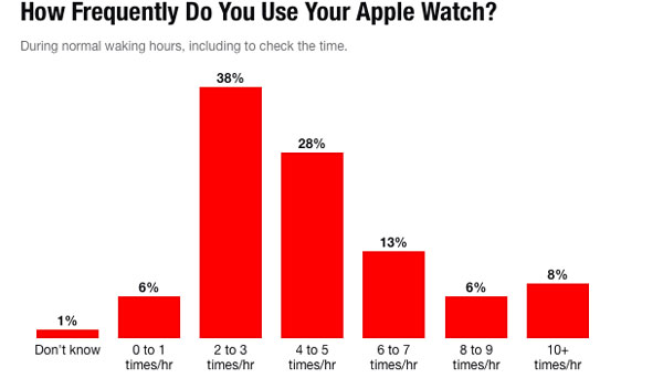 Apple-Watch-use-time